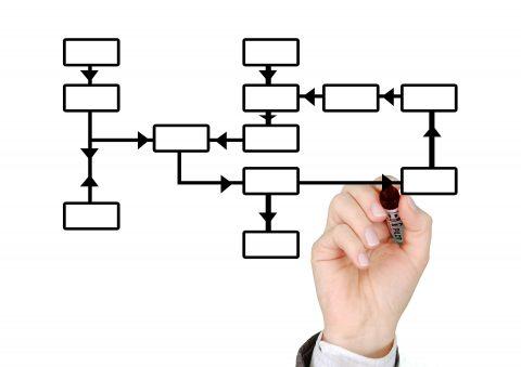 مدیریت فرآیندهای کسب و کار