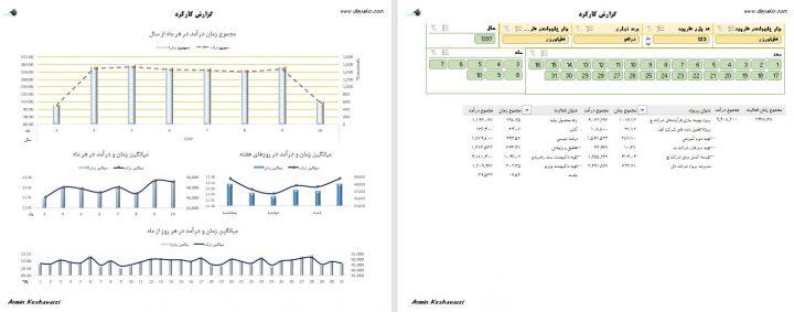 مدیریت کارهای ساعتی و پروژه محور