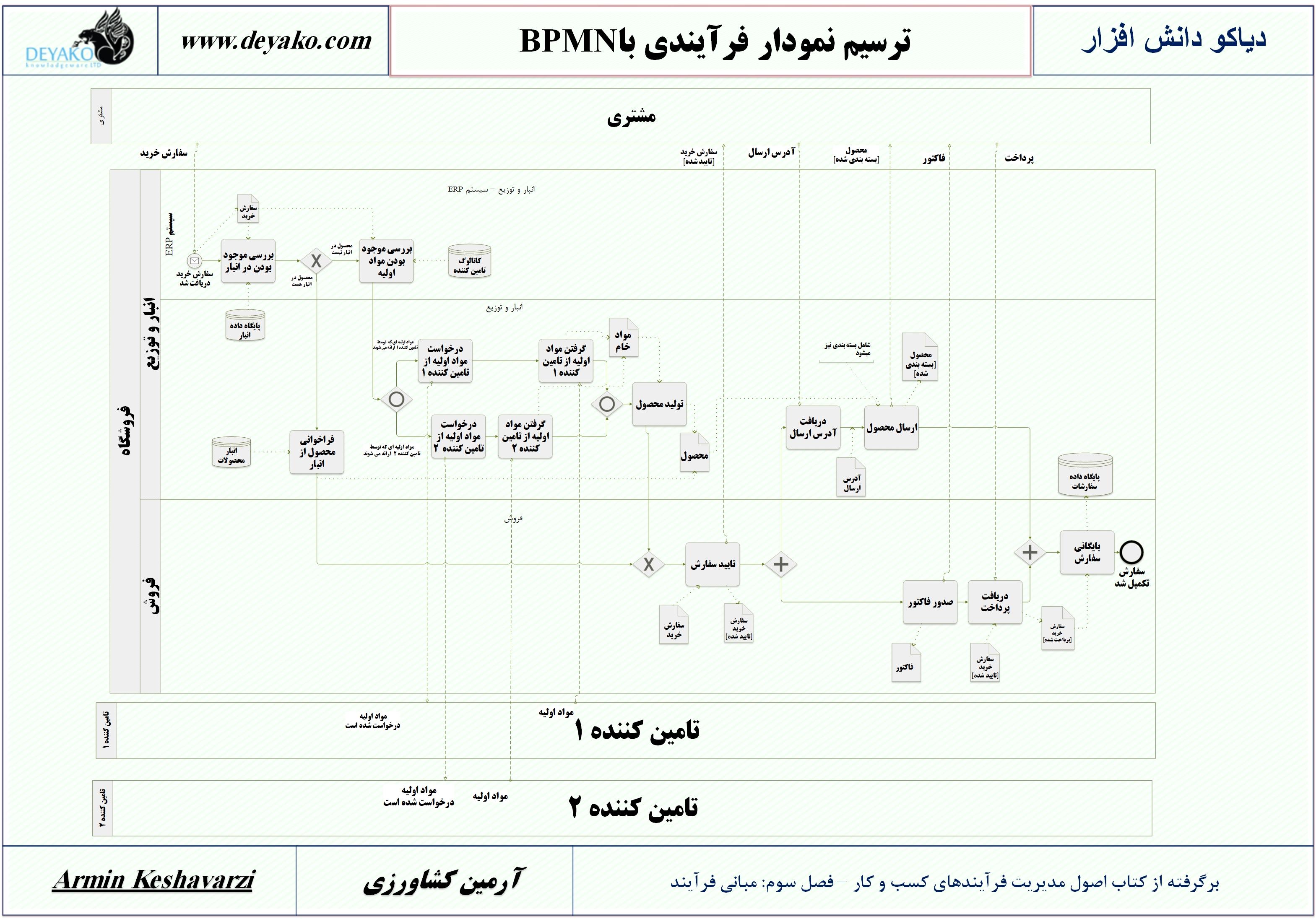 مقدمه ای بر BPMN