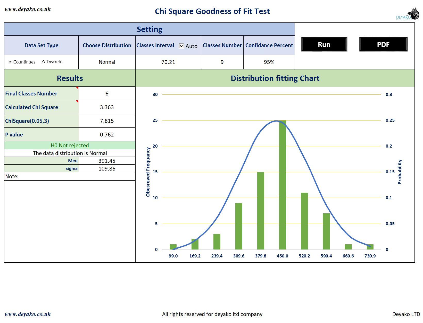 تعیین توزیع احتمال داده