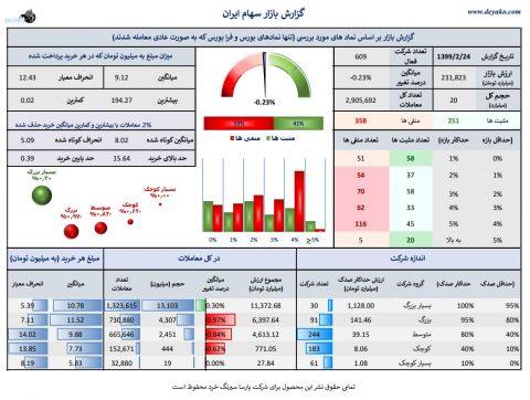 گزارش و فیلتر روزانه بازار سهام